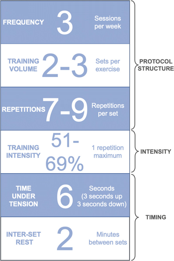 strength training frequencies